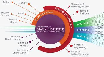 mack-institute